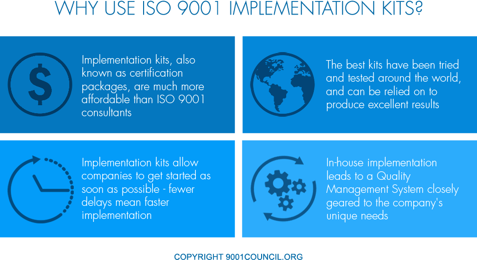 ISO 9001 Implementation Kits