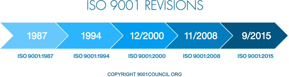 Revisions of ISO 9001